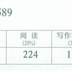 大学英语六级(CET6)成绩