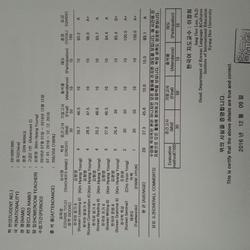 在庆熙大学交换期间的结业成绩单